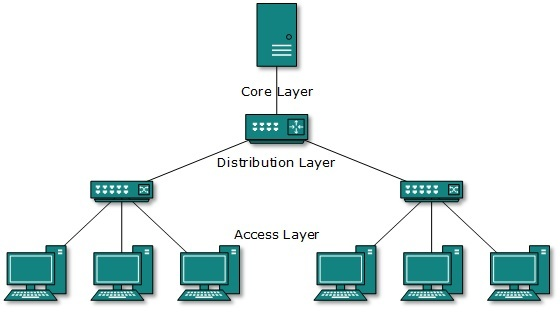 Wired networking engineerhunt hybrid networks use a combination of any two or more topologies in such a way that the resulting network does not exhibit one of the standard topologies ccuart Image collections